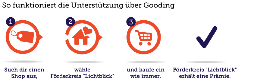 So funktioniert die Cashback-Spende